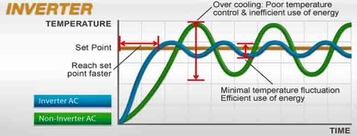 Care este diferența dintre aparatele de aer condiționat cu inverter și cele fără