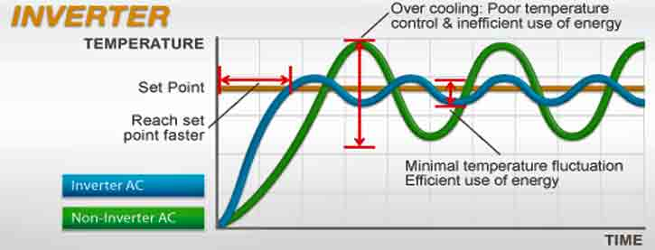 aparat aer conditionat inverter